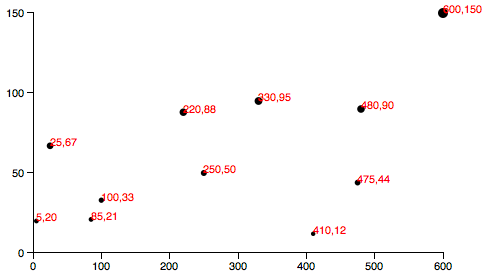 Scatterplot with Y axis