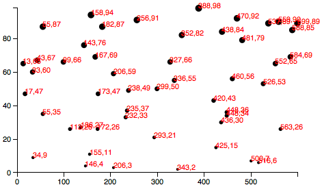 Scatterplot with random data
