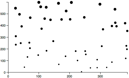 Scatterplot with random data and no red labels